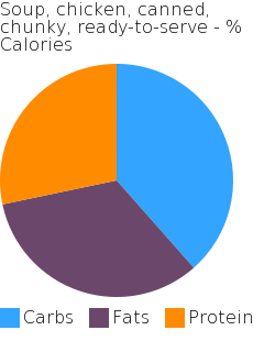 Soup, chicken, canned, chunky, ready-to-serve macronutrient pie chart