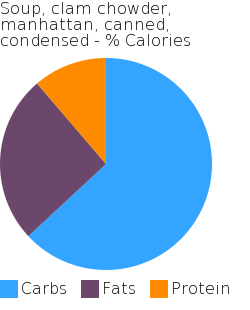 Soup, clam chowder, manhattan, canned, condensed macronutrient pie chart