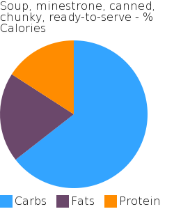 Soup, minestrone, canned, chunky, ready-to-serve macronutrient pie chart