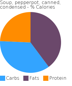 Soup, pepperpot, canned, condensed macronutrient pie chart