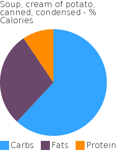 Soup, cream of potato, canned, condensed macronutrient pie chart