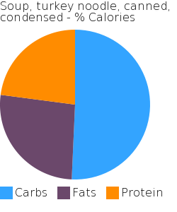 Soup, turkey noodle, canned, condensed macronutrient pie chart