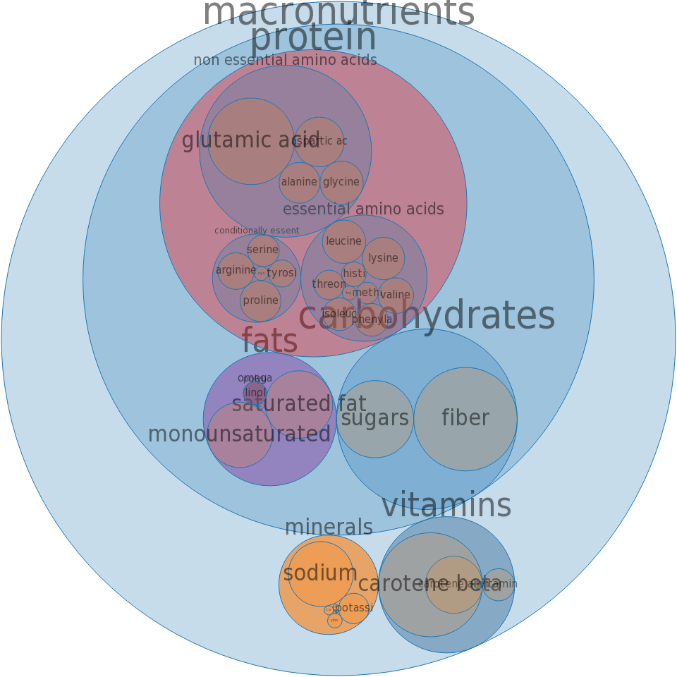 Soup, vegetable beef, canned, condensed -all nutrients by relative proportion - including vitamins and minerals