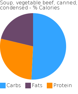 Soup, vegetable beef, canned, condensed macronutrient pie chart
