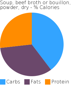 Soup, beef broth or bouillon, powder, dry macronutrient pie chart
