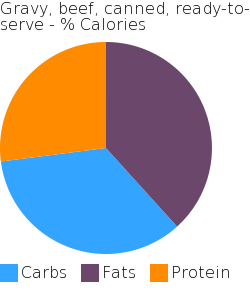 Gravy, beef, canned, ready-to-serve macronutrient pie chart