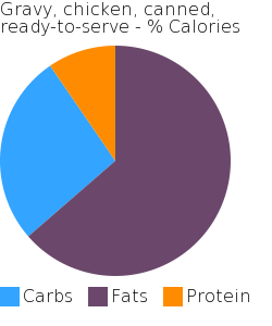 Gravy, chicken, canned, ready-to-serve macronutrient pie chart