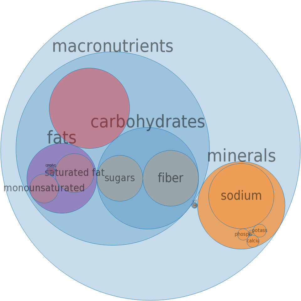 Gravy, mushroom, dry, powder -all nutrients by relative proportion - including vitamins and minerals