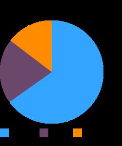 Gravy, unspecified type, dry macronutrient pie chart