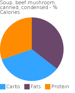 Soup, beef mushroom, canned, condensed macronutrient pie chart
