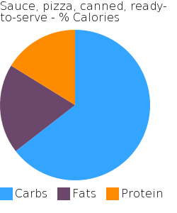Sauce, pizza, canned, ready-to-serve macronutrient pie chart