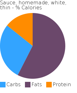 Sauce, homemade, white, thin macronutrient pie chart