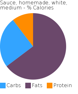 Sauce, homemade, white, medium macronutrient pie chart
