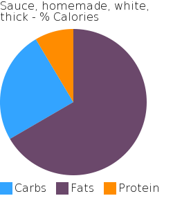 Sauce, homemade, white, thick macronutrient pie chart