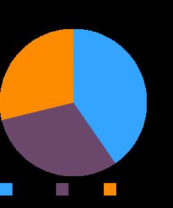 Soup, stock, chicken, home-prepared macronutrient pie chart