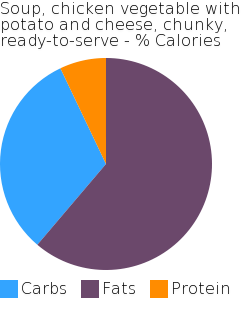 Soup, chicken vegetable with potato and cheese, chunky, ready-to-serve macronutrient pie chart