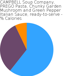 CAMPBELL Soup Company, PREGO Pasta, Chunky Garden Mushroom and Green Pepper Italian Sauce, ready-to-serve macronutrient pie chart