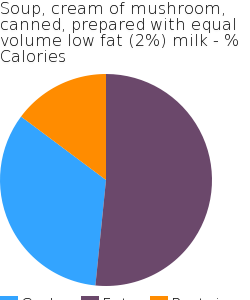 Soup, cream of mushroom, canned, prepared with equal volume low fat (2%) milk macronutrient pie chart