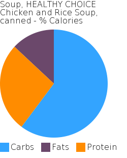 Soup, HEALTHY CHOICE Chicken and Rice Soup, canned macronutrient pie chart