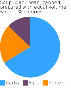 Soup, black bean, canned, prepared with equal volume water macronutrient pie chart