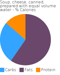 Soup, cheese, canned, prepared with equal volume water macronutrient pie chart