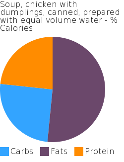 Soup, chicken with dumplings, canned, prepared with equal volume water macronutrient pie chart