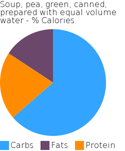 Soup, pea, green, canned, prepared with equal volume water macronutrient pie chart