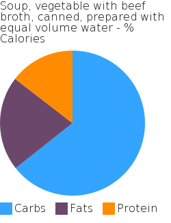 Soup, vegetable with beef broth, canned, prepared with equal volume water macronutrient pie chart