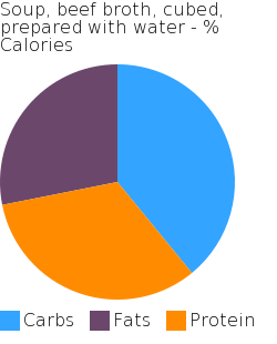 Soup, beef broth, cubed, prepared with water macronutrient pie chart