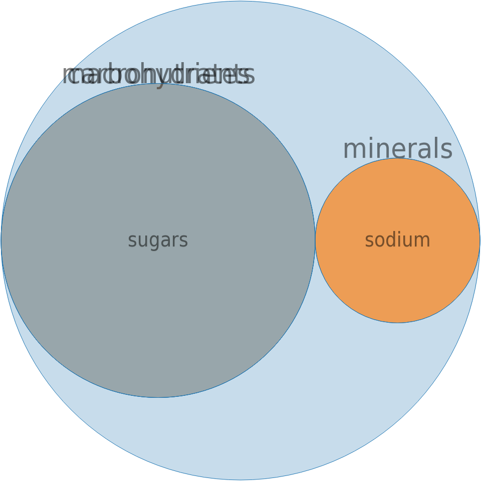 CAMPBELL Soup Company, SWANSON BROTH, Certified Organic Vegetable Broth -all nutrients by relative proportion - including vitamins and minerals