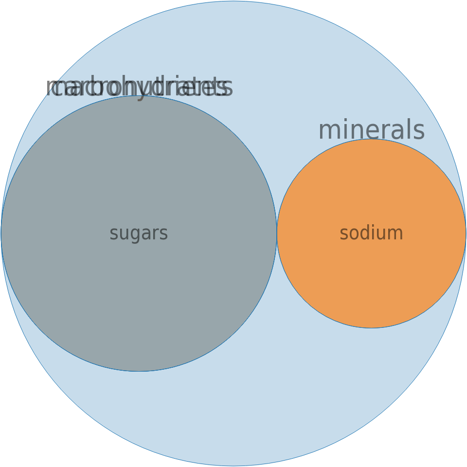 CAMPBELL Soup Company, SWANSON BROTH, Vegetable Broth -all nutrients by relative proportion - including vitamins and minerals