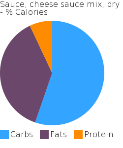 Sauce, cheese sauce mix, dry macronutrient pie chart