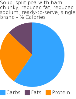 Soup, split pea with ham, chunky, reduced fat, reduced sodium, ready-to-serve, single brand macronutrient pie chart