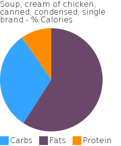 Soup, cream of chicken, canned, condensed, single brand macronutrient pie chart