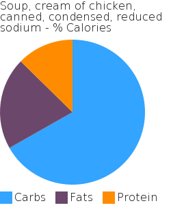 Soup, cream of chicken, canned, condensed, reduced sodium macronutrient pie chart