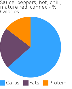 Sauce, peppers, hot, chili, mature red, canned macronutrient pie chart