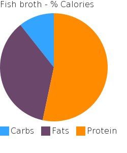 Fish broth macronutrient pie chart