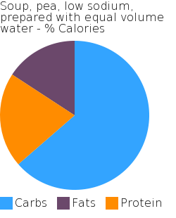 Soup, pea, low sodium, prepared with equal volume water macronutrient pie chart