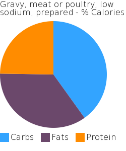 Gravy, meat or poultry, low sodium, prepared macronutrient pie chart