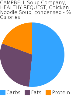 CAMPBELL Soup Company, HEALTHY REQUEST, Chicken Noodle Soup, condensed macronutrient pie chart