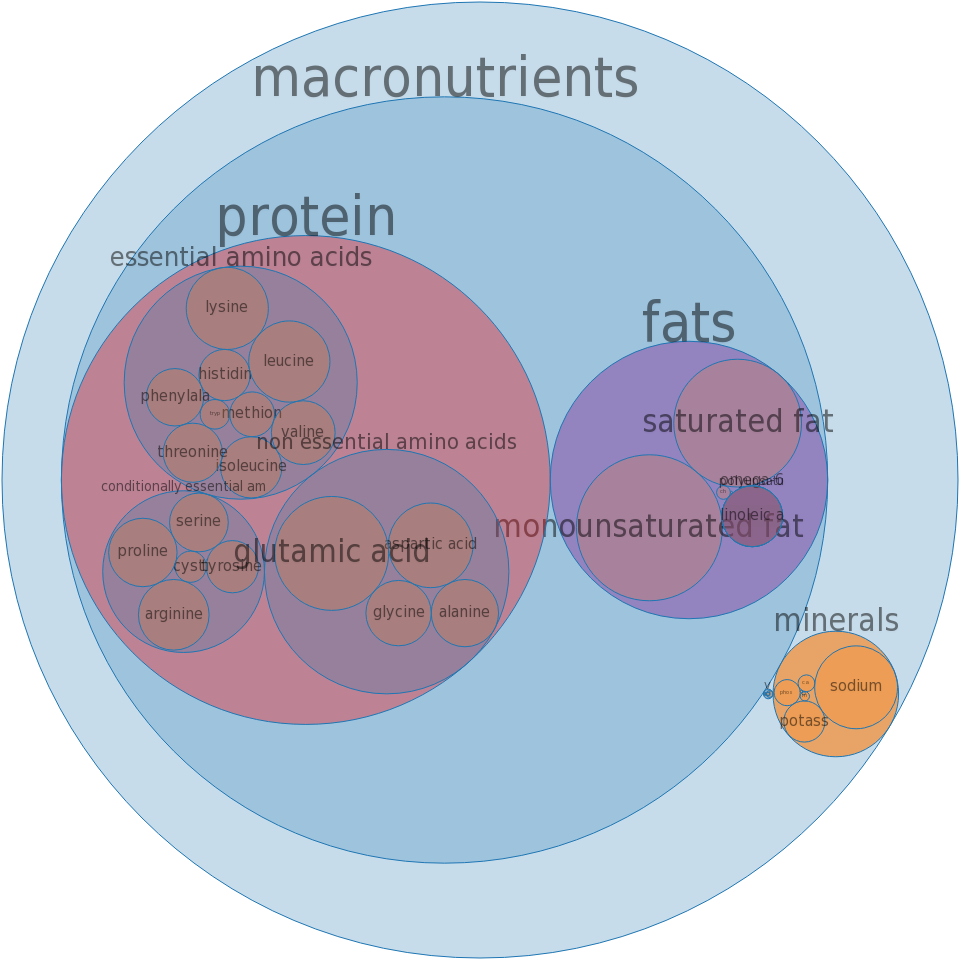 Barbecue loaf, pork, beef -all nutrients by relative proportion - including vitamins and minerals