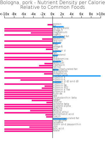 Bologna, pork nutrient composition bar chart