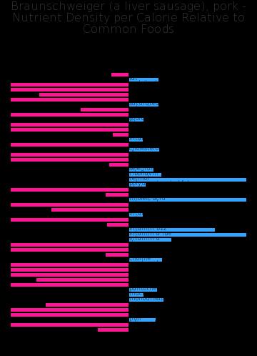 Braunschweiger (a liver sausage), pork nutrient composition bar chart