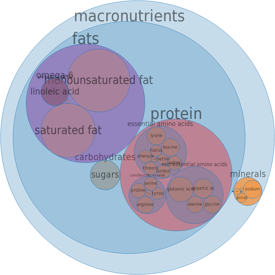 Brotwurst, pork, beef, link -all nutrients by relative proportion - including vitamins and minerals