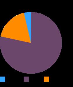 Brotwurst, pork, beef, link macronutrient pie chart