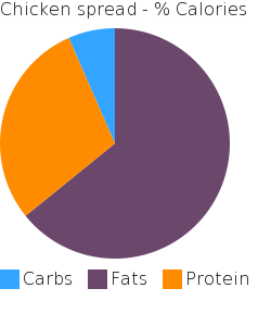 Chicken spread macronutrient pie chart