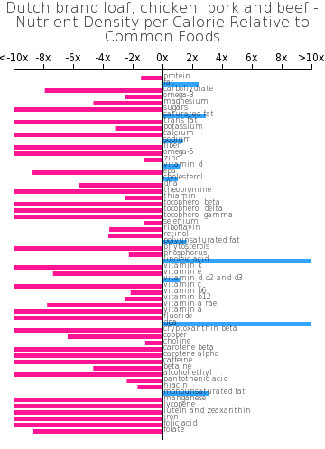 Dutch brand loaf, chicken, pork and beef nutrient composition bar chart