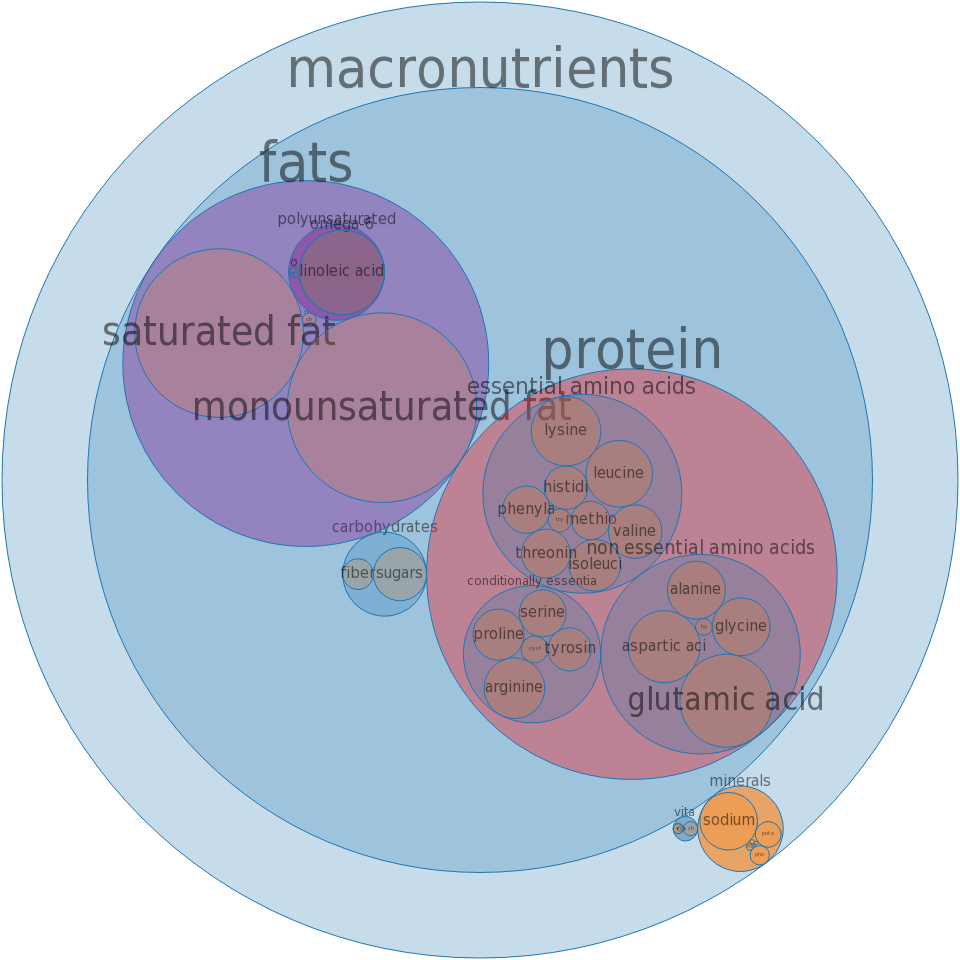 Dutch brand loaf, chicken, pork and beef -all nutrients by relative proportion - including vitamins and minerals