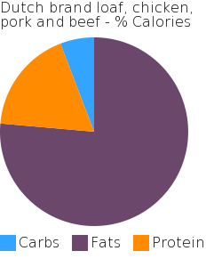 Dutch brand loaf, chicken, pork and beef macronutrient pie chart
