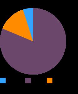 Frankfurter, beef macronutrient pie chart